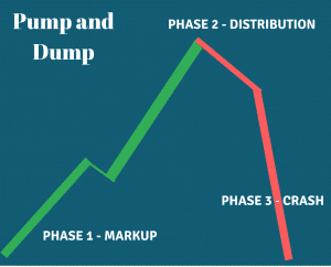 How To Spot Pump and Dump
